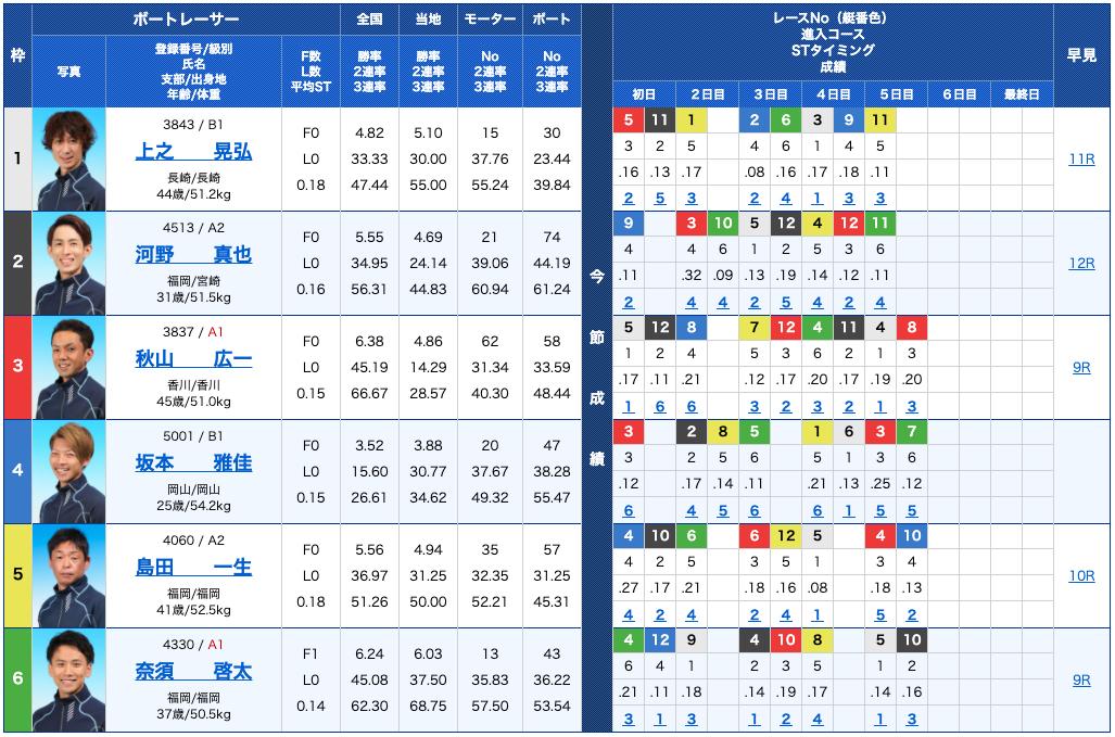 下関競艇リプレイ 下関競艇オールレディース3日目